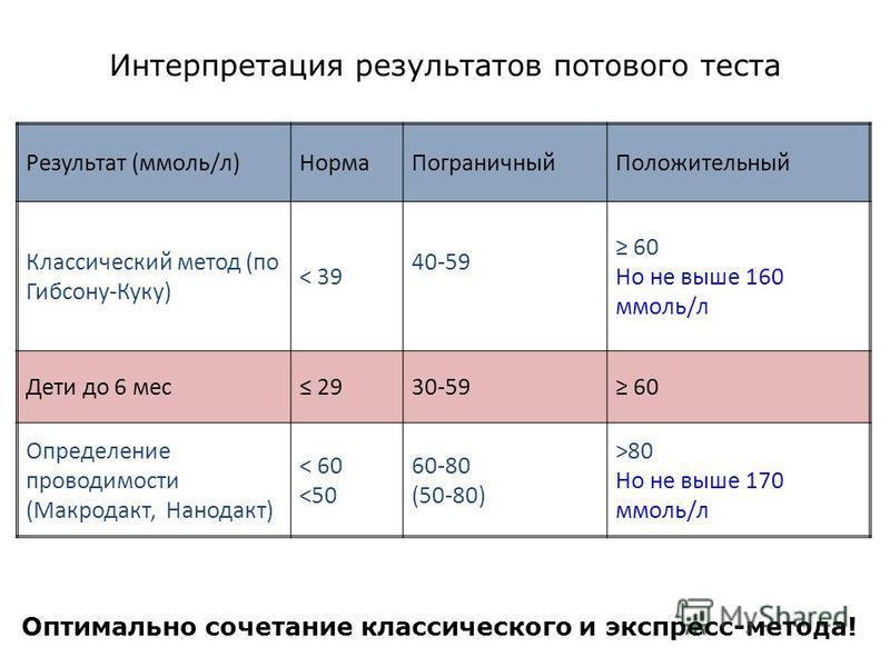 Интерпретация результатов потового теста Результат (ммоль/л)Норма ПограничныйПоложительный Классический метод (по Гибсону-Куку) < 39 40-59 60 Но не выше 160 ммоль/л Дети до 6 мес 2930-59 60 Определение проводимости (Макродакт, Нанодакт) < 60 <50 60-8