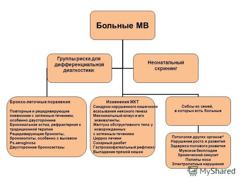 Больные МВ Бронхо-легочные поражения Повторные и рецидивирующие пневмонии с затяжным течением, особенно двусторонние Бронхиальная астма, рефрактерная к традиционной терапии Рецидивирующие бронхиты, бронхиолиты, особенно с высевом Ps.aeruginosa Двусто