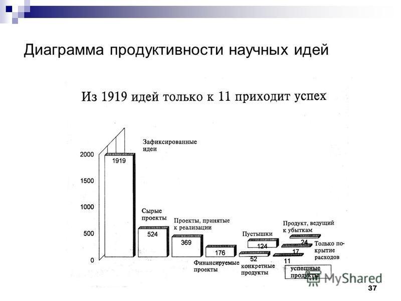 37 Диаграмма продуктивности научных идей