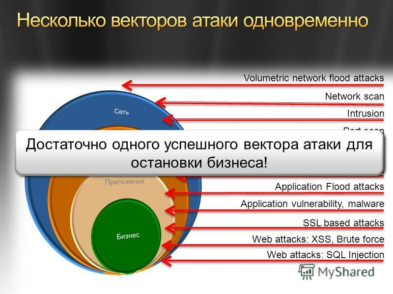 Volumetric network flood attacks SSL based attacks SYN flood attack Application Flood attacks Web attacks: XSS, Brute force Port scan Low & Slow attacks Network scan Intrusion Application vulnerability, malware Web attacks: SQL Injection Достаточно о