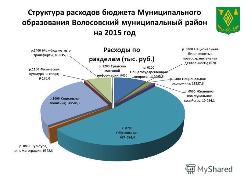 Структура расходов бюджета Муниципального образования Волосовский муниципальный район на 2015 год