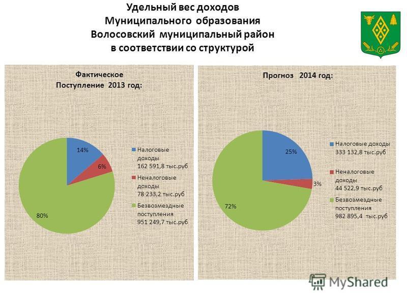 Удельный вес доходов Муниципального образования Волосовский муниципальный район в соответствии со структурой
