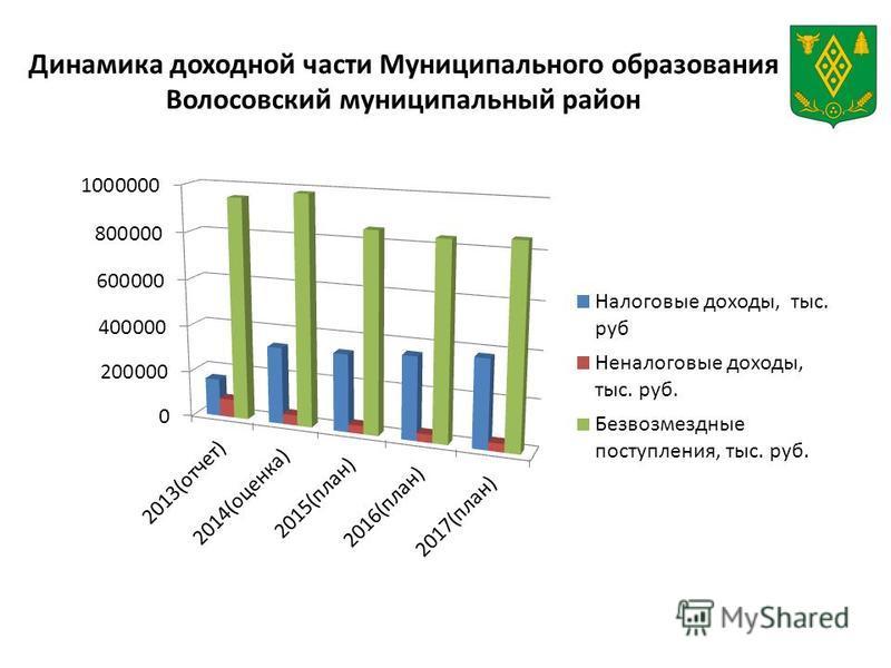 Динамика доходной части Муниципального образования Волосовский муниципальный район