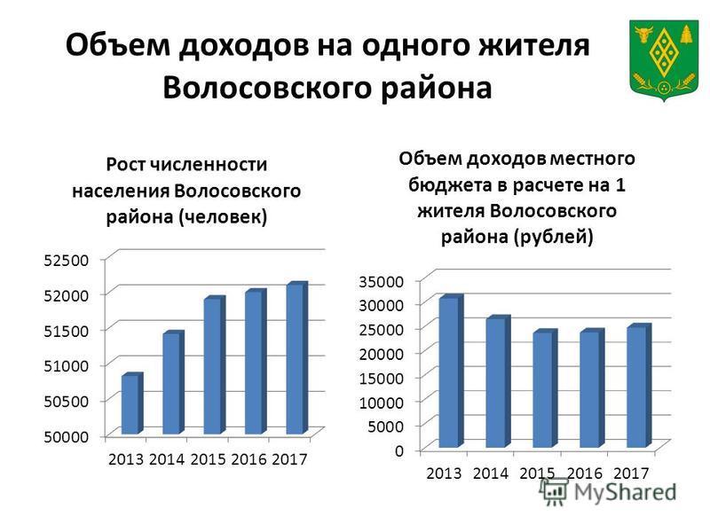 Объем доходов на одного жителя Волосовского района