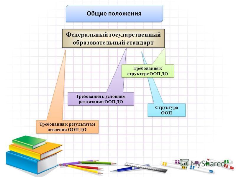 Требования к результатам освоения ООП ДО Структура ООП Требования к условиям реализации ООП ДО Требования к структуре ООП ДО Общие положения Федеральный государственный образовательный стандарт