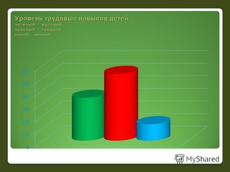 Уровень трудовых навыков детей зелёный – высокий красный – средний синий - низкий