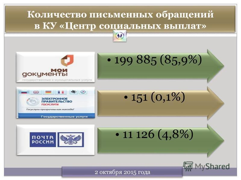 199 885 (85,9%)151 (0,1%)11 126 (4,8%)