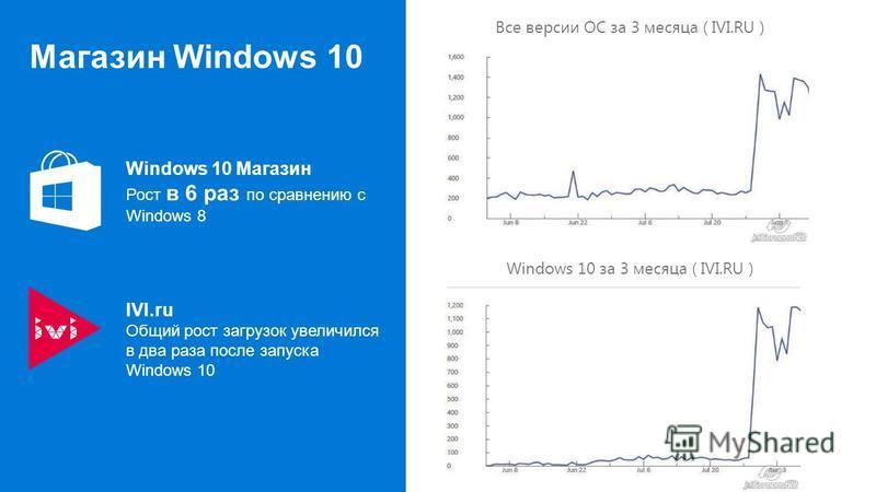 Магазин Windows 10 Windows 10 за 3 месяца ( IVI.RU ) Все версии ОС за 3 месяца ( IVI.RU ) IVI.ru Общий рост загрузок увеличился в два раза после запуска Windows 10 Windows 10 Магазин Рост в 6 раз по сравнению с Windows 8