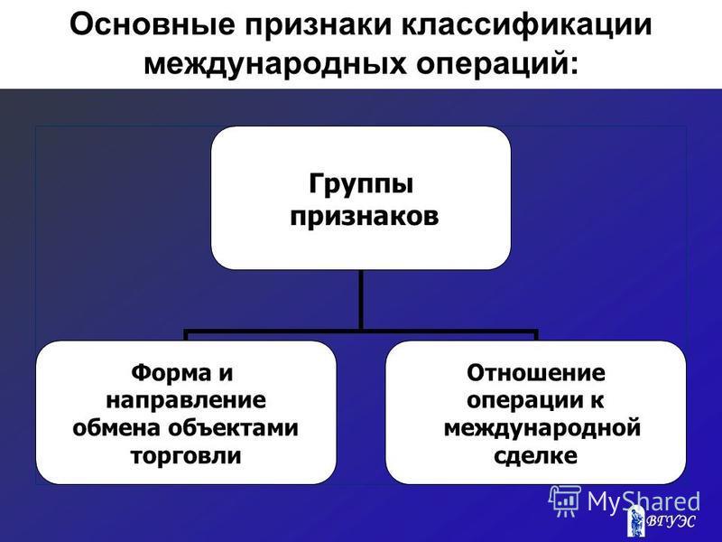 Основные признаки классификации международных операций: Группы признаков Форма и направление обмена объектами торговли Отношение операции к международной сделке