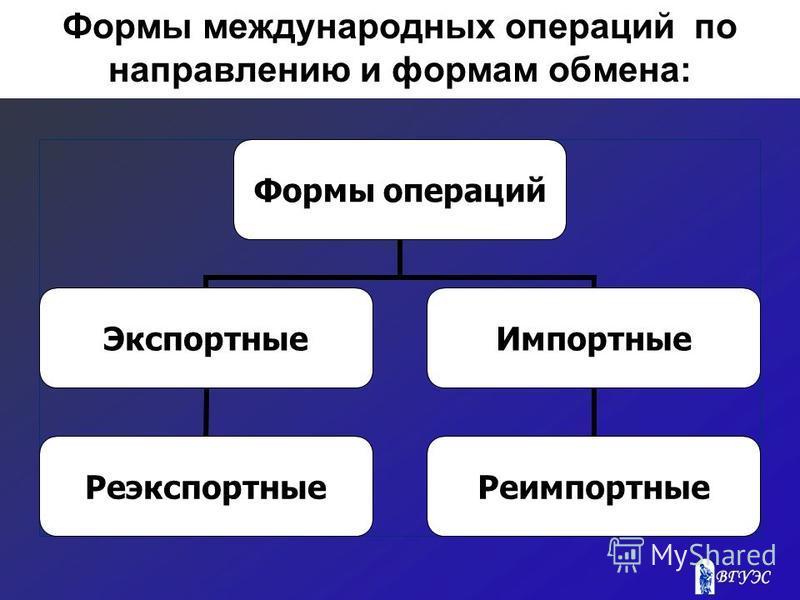 Формы международных операций по направлению и формам обмена: Формы операций Экспортные Реэкспортные Импортные Реимпортные