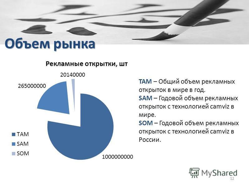 Объем рынка 12 TAM – Общий объем рекламных открыток в мире в год. SAM – Годовой объем рекламных открыток с технологией camviz в мире. SOM – Годовой объем рекламных открыток с технологией camviz в России.