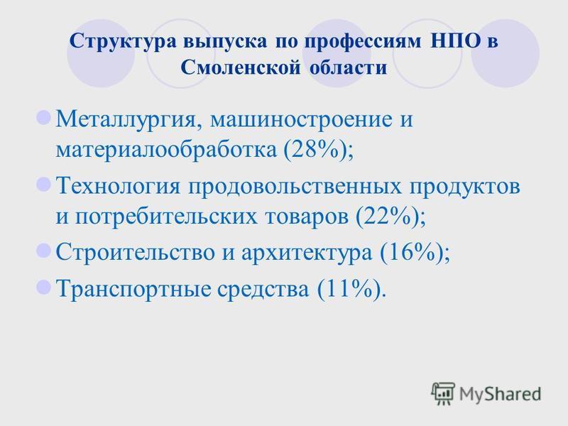 Структура выпуска по профессиям НПО в Смоленской области Металлургия, машиностроение и материалообработка (28%); Технология продовольственных продуктов и потребительских товаров (22%); Строительство и архитектура (16%); Транспортные средства (11%).