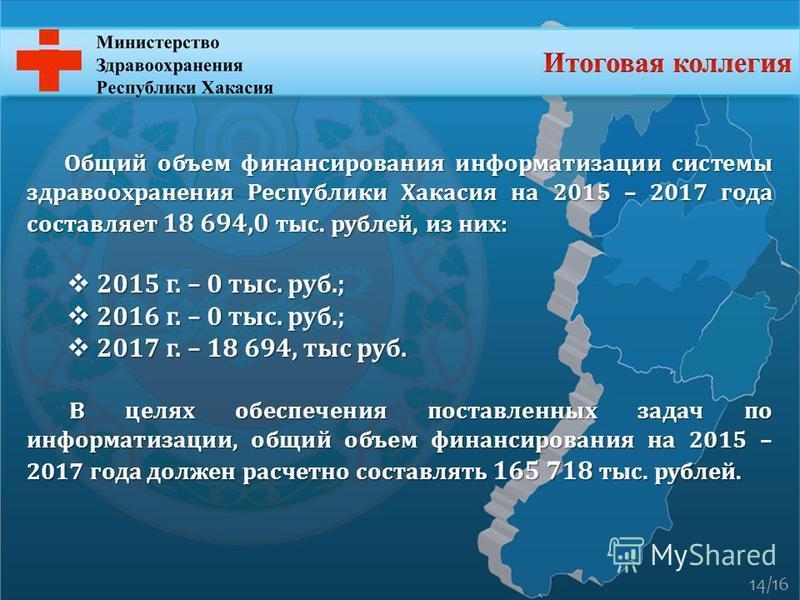 Общий объем финансирования информатизации системы здравоохранения Республики Хакасия на 2015 – 2017 года составляет 18 694,0 тыс. рублей, из них: 2015 г. – 0 тыс. руб.; 2015 г. – 0 тыс. руб.; 2016 г. – 0 тыс. руб.; 2016 г. – 0 тыс. руб.; 2017 г. – 18