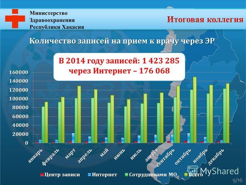 Количество записей на прием к врачу через ЭР 9/16 В 2014 году записей: 1 423 285 через Интернет – 176 068