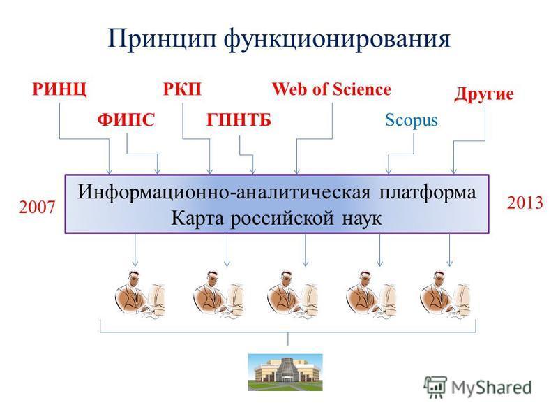 Принцип функционирования Информационно-аналитическая платформа Карта российской наук РИНЦ ФИПС РКП ГПНТБ Web of Science Scopus Другие 2007 2013