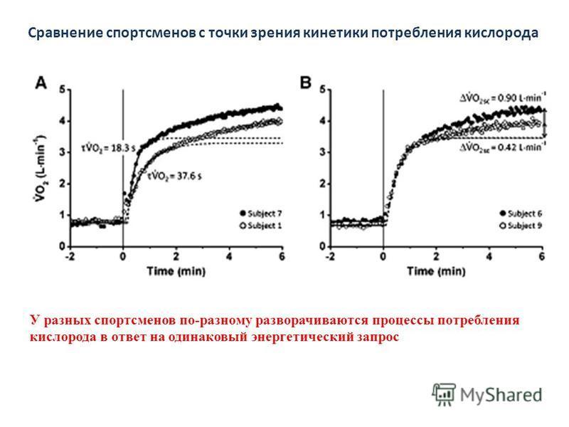 Сравнение спортсменов с точки зрения кинетики потребления кислорода У разных спортсменов по-разному разворачиваются процессы потребления кислорода в ответ на одинаковый энергетический запрос