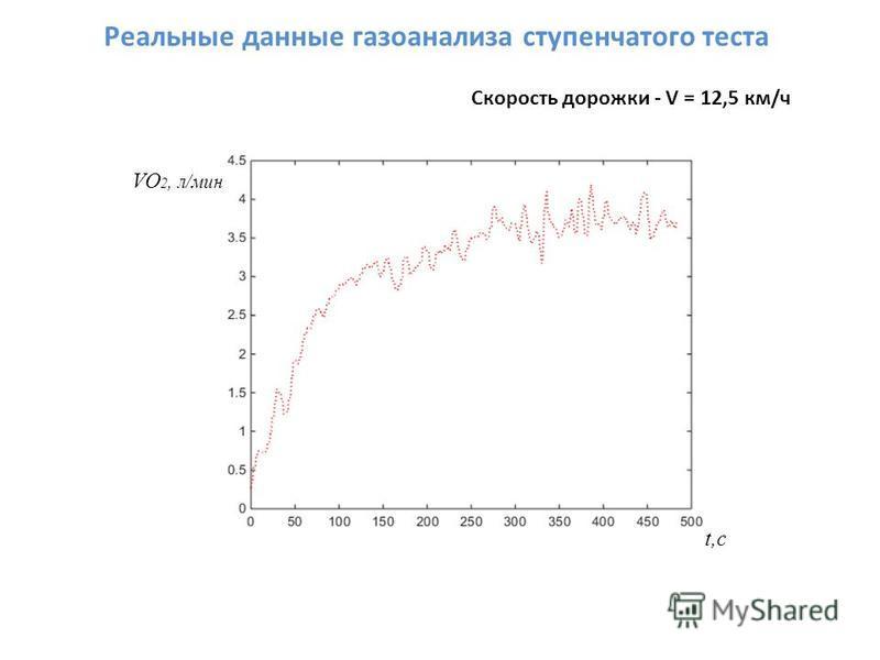 Реальные данные газоанализа ступенчатого теста Скорость дорожки - V = 12,5 км/ч VO 2, л/мин t,c