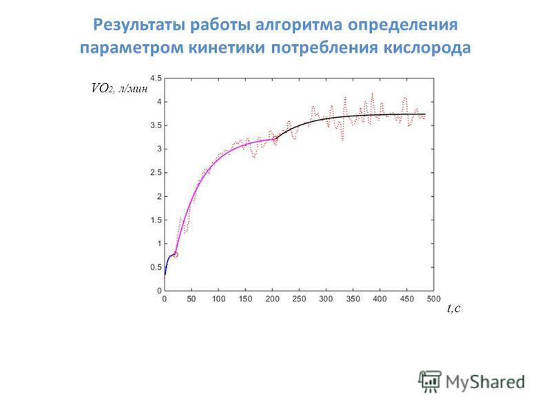 VO 2, л/мин t,c Результаты работы алгоритма определения параметром кинетики потребления кислорода