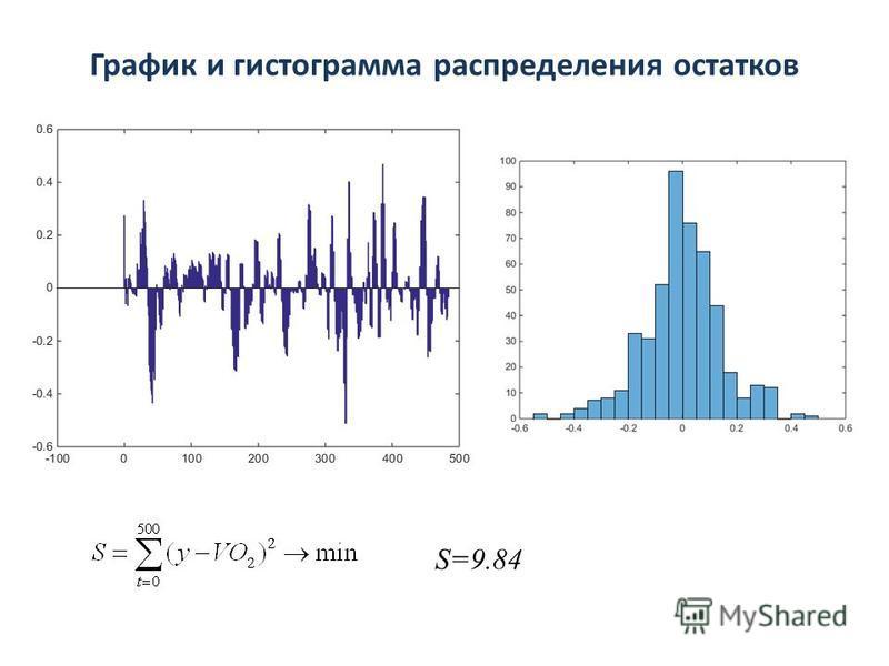 График и гистограмма распределения остатков S=9.84