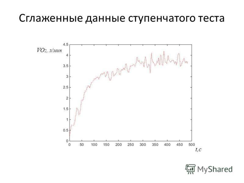 Сглаженные данные ступенчатого теста VO 2, л/мин t,c