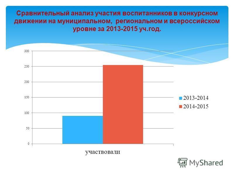 Сравнительный анализ участия воспитанников в конкурсном движении на муниципальном, региональном и всероссийском уровне за 2013-2015 уч.год.