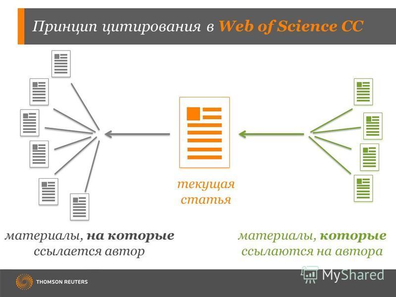 текущая статья материалы, на которые ссылается автор материалы, которые ссылаются на автора Принцип цитирования в Web of Science CC