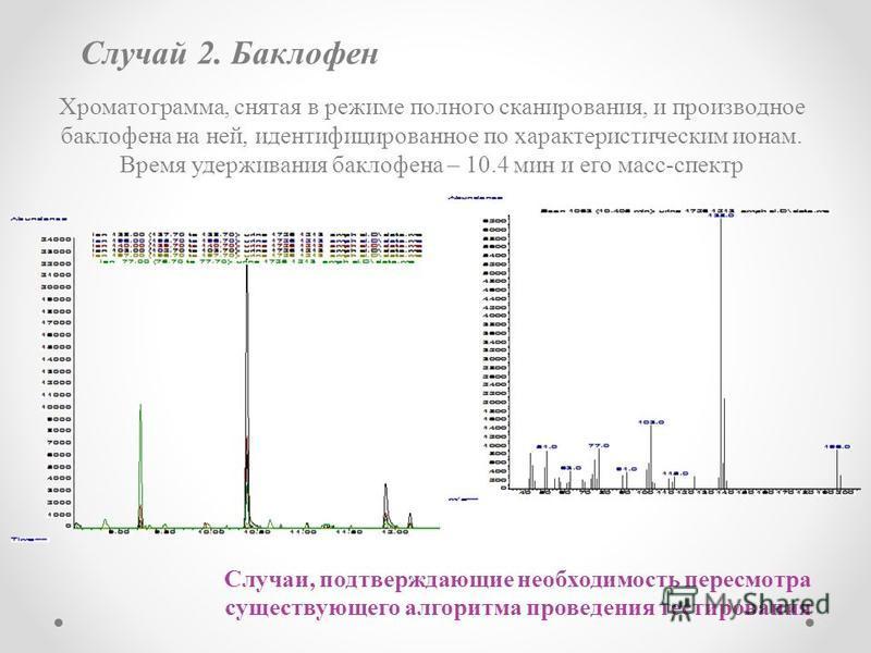 Случаи, подтверждающие необходимость пересмотра существующего алгоритма проведения тестирования Случай 2. Баклофен Хроматограмма, снятая в режиме полного сканирования, и производное баклофена на ней, идентифицированное по характеристическим ионам. Вр