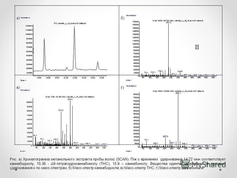 I а)б) в)г) Рис. а) Хроматограмма метанольного экстракта пробы волос (SCAN). Пик с временем удерживания 14.72 мин соответствует каннабидиолу, 15.38 - Δ9-тетрагидроканнабинолу (ТНС), 15.9 – каннабинолу. Вещества идентифицированы по времени удерживания