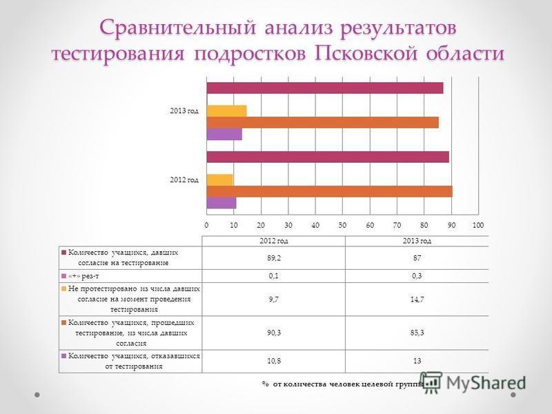 Сравнительный анализ результатов тестирования подростков Псковской области