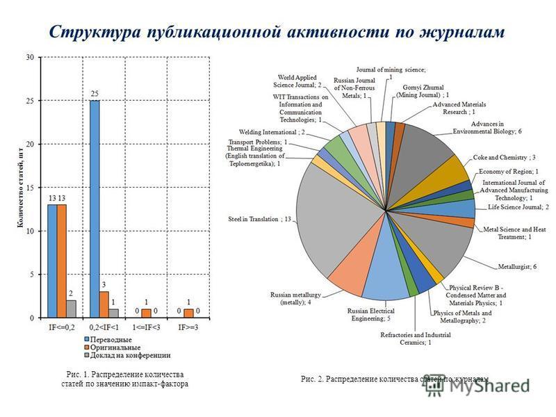 Структура публикационной активности по журналам Рис. 2. Распределение количества статей по журналам Рис. 1. Распределение количества статей по значению импакт-фактора
