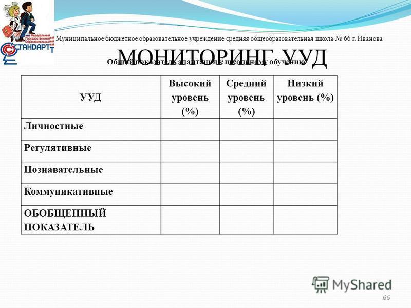 Муниципальное бюджетное образовательное учреждение средняя общеобразовательная школа 66 г. Иванова МОНИТОРИНГ УУД 66 УУД Высокий уровень (%) Средний уровень (%) Низкий уровень (%) Личностные Регулятивные Познавательные Коммуникативные ОБОБЩЕННЫЙ ПОКА