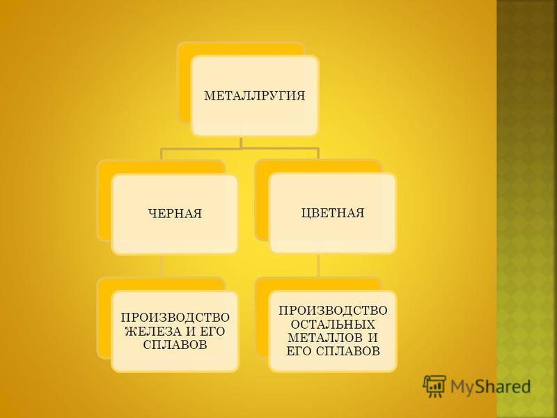 МЕТАЛЛРУГИЯЧЕРНАЯ ПРОИЗВОДСТВО ЖЕЛЕЗА И ЕГО СПЛАВОВ ЦВЕТНАЯ ПРОИЗВОДСТВО ОСТАЛЬНЫХ МЕТАЛЛОВ И ЕГО СПЛАВОВ