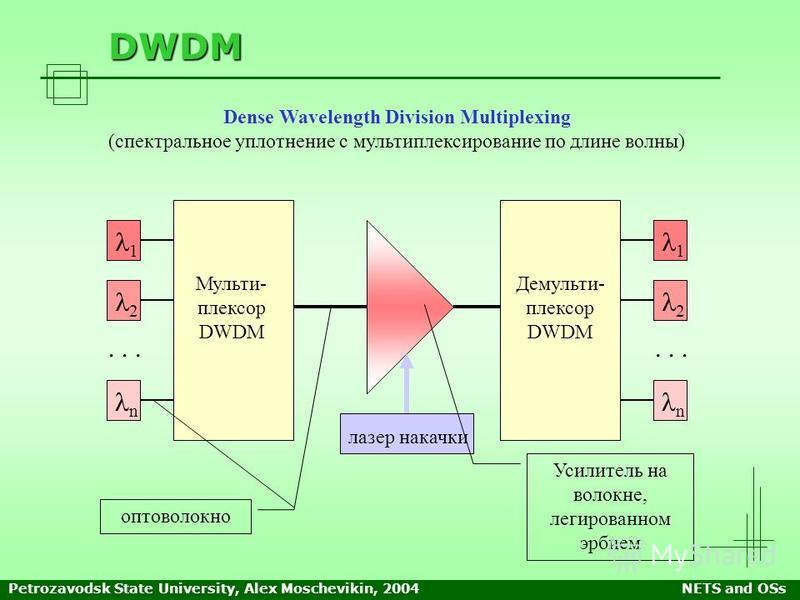 Petrozavodsk State University, Alex Moschevikin, 2004NETS and OSs DWDM Dense Wavelength Division Multiplexing (спектральное уплотнение с мультиплексирование по длине волны) лазер накачки Мульти- плексор DWDM Демульти- плексор DWDM 1 2 n 1 2 n... опто