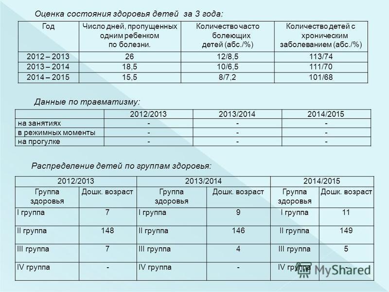 Оценка состояния здоровья детей за 3 года: Год Число дней, пропущенных одним ребенком по болезни. Количество часто болеющих детей (абс./%) Количество детей с хроническим заболеванием (абс./%) 2012 – 20132612/8,5113/74 2013 – 201418,510/6,5111/70 2014