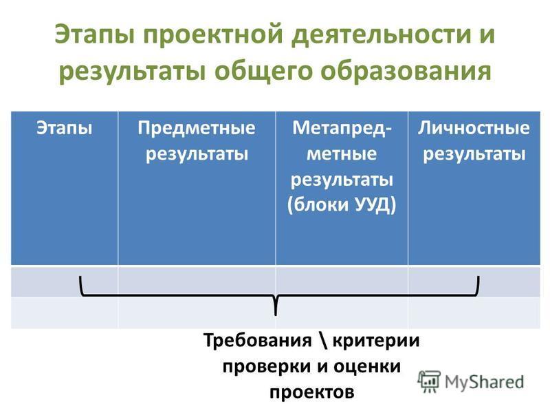 Этапы проектной деятельности и результаты общего образования Этапы Предместные результаты Метапред- местные результаты (блоки УУД) Личностные результаты Требования \ критерии проверки и оценки проектов