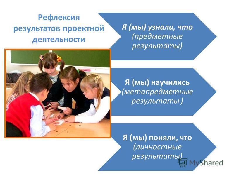 Рефлексия результатов проектной деятельности Я (мы) узнали, что (предместные результаты) Я (мы) научились (метапредместные результаты ) Я (мы) поняли, что (личностные результаты)