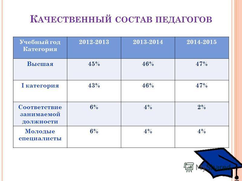 К АЧЕСТВЕННЫЙ СОСТАВ ПЕДАГОГОВ Учебный год Категория 2012-20132013-20142014-2015 Высшая 45%46%47% I категория 43%46%47% Соответствие занимаемой должности 6%4%2% Молодые специалисты 6%4%
