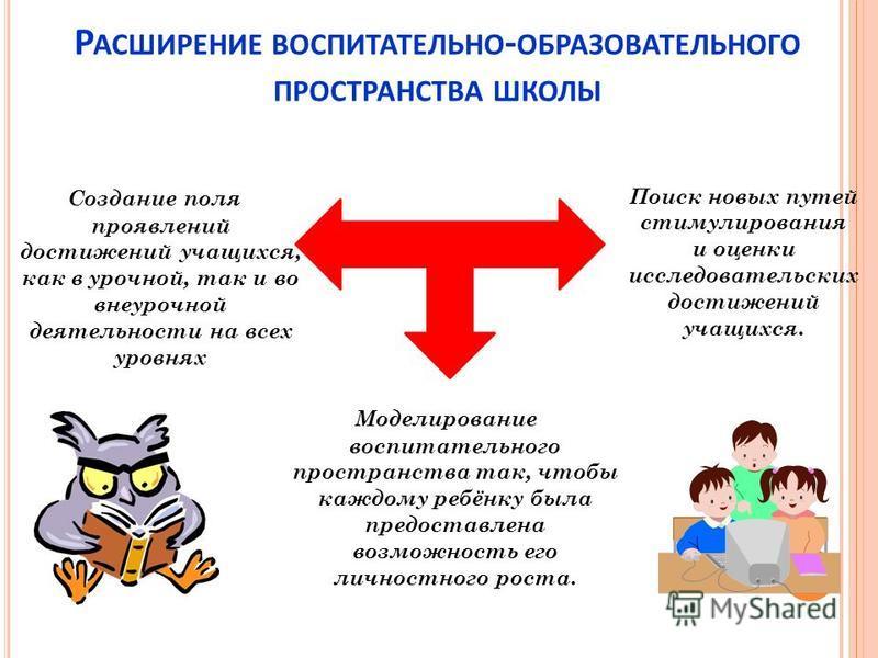 Р АСШИРЕНИЕ ВОСПИТАТЕЛЬНО - ОБРАЗОВАТЕЛЬНОГО ПРОСТРАНСТВА ШКОЛЫ Создание поля проявлений достижений учащихся, как в урочной, так и во внеурочной деятельности на всех уровнях Моделирование воспитательного пространства так, чтобы каждому ребёнку была п