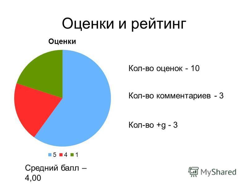Оценки и рейтинг Средний балл – 4,00 Кол-во комментариев - 3 Кол-во +g - 3 Кол-во оценок - 10