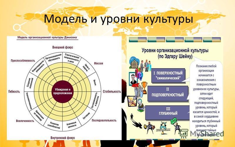 Модель и уровни культуры