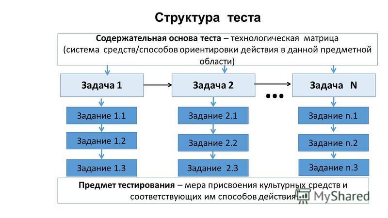 Структура теста Задача 1Задача 2Задача N … Задание 1.1 Задание 1.2 Задание 1.3 Задание 2.1 Задание 2.2 Задание 2.3 Задание n.1 Задание n.2 Задание n.3 Предмет тестирования – мера присвоения культурных средств и соответствующих им способов действия Со