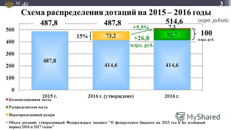 М ] ф 3 514,6 Схема распределения дотаций на 2015 – 2016 годы 15% (млрд. рублей) +5,5% +26,8 млрд. руб. 100 млрд. руб. 487,8