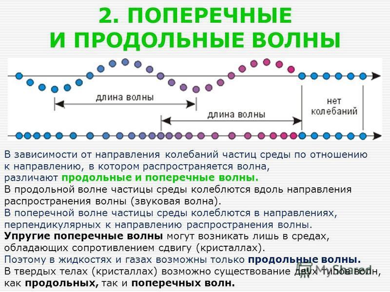 2. ПОПЕРЕЧНЫЕ И ПРОДОЛЬНЫЕ ВОЛНЫ В зависимости от направления колебаний частиц среды по отношению к направлению, в котором распространяется волна, различают продольные и поперечные волны. В продольной волне частицы среды колеблются вдоль направления