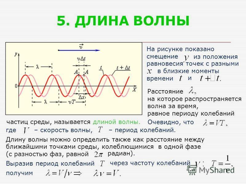 5. ДЛИНА ВОЛНЫ На рисунке показано смещение равновесия точек с разными в близкие моменты времени Расстояние на которое распространяется волна за время, равное периоду колебаний частиц среды, называется длиной волны. где Длину волны можно определить т