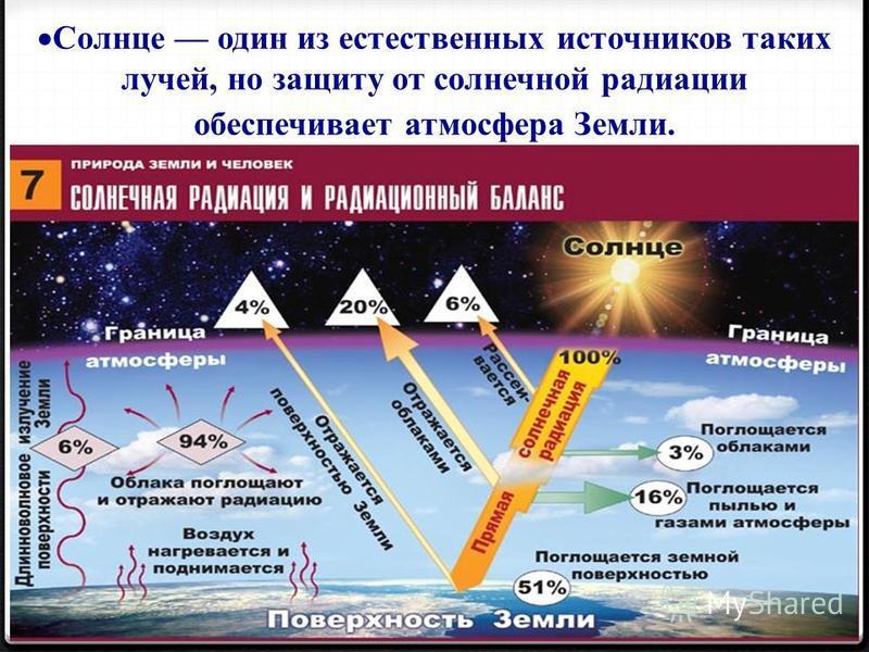 Солнце один из естественных источников таких лучей, но защиту от солнечной радиации обеспечивает атмосфера Земли.
