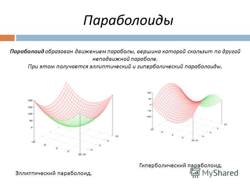 Параболоиды Параболоид образован движением параболы, вершина которой скользит по другой неподвижной параболе. При этом получается эллиптический и гиперболический параболоиды. Эллиптический параболоид. Гиперболический параболоид.