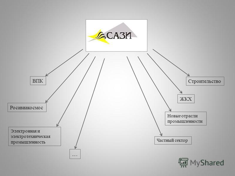 ВПК Росавиакосмос Электронная и электротехническая промышленность … Строительство ЖКХ Новые отрасли промышленности Частный сектор
