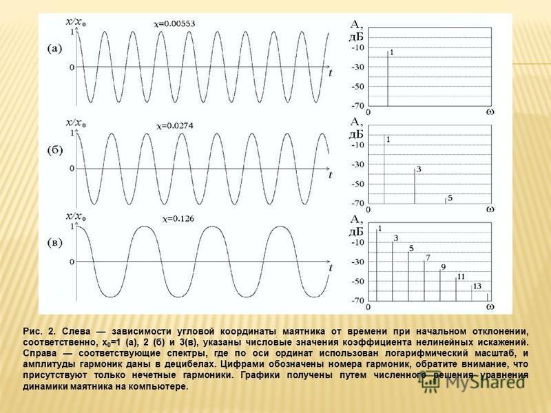 Рис. 2. Слева зависимости угловой координаты маятника от времени при начальном отклонении, соответственно, х 0 =1 (а), 2 (б) и 3(в), указаны числовые значения коэффициента нелинейных искажений. Справа соответствующие спектры, где по оси ординат испол