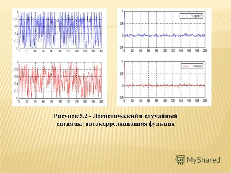Рисунок 5.2 - Логистический и случайный сигналы: автокорреляционная функция