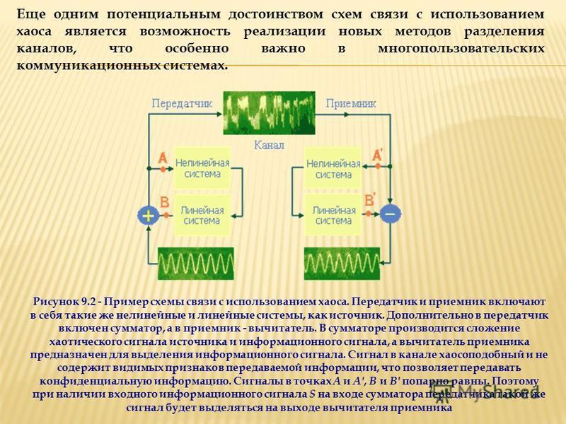 Еще одним потенциальным достоинством схем связи с использованием хаоса является возможность реализации новых методов разделения каналов, что особенно важно в многопользовательских коммуникационных системах. Рисунок 9.2 - Пример схемы связи с использо